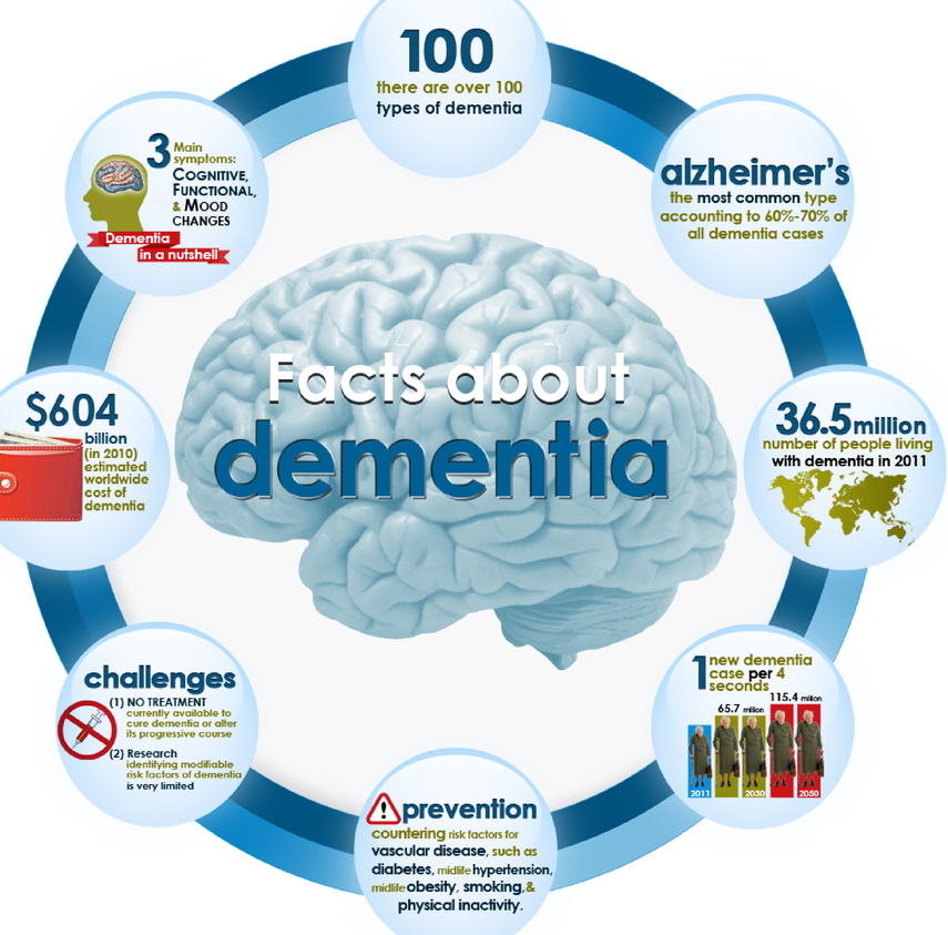 health organisations for dementia in nz Profile denise taylor is a nz qualified pharmacist, registered in the uk and nz  and has practice  she has worked with national health organisations in the uk ( health  health services evaluation mental health, including dementia & older .