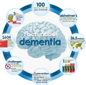 Dementia-image