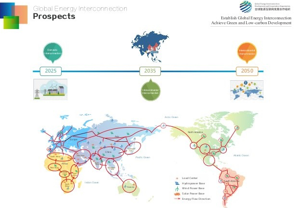 global-energy-interconnection-6-638